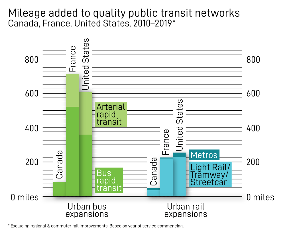 Mileage added to quality public transit networks, Canada, France, U.S., 2010-2019