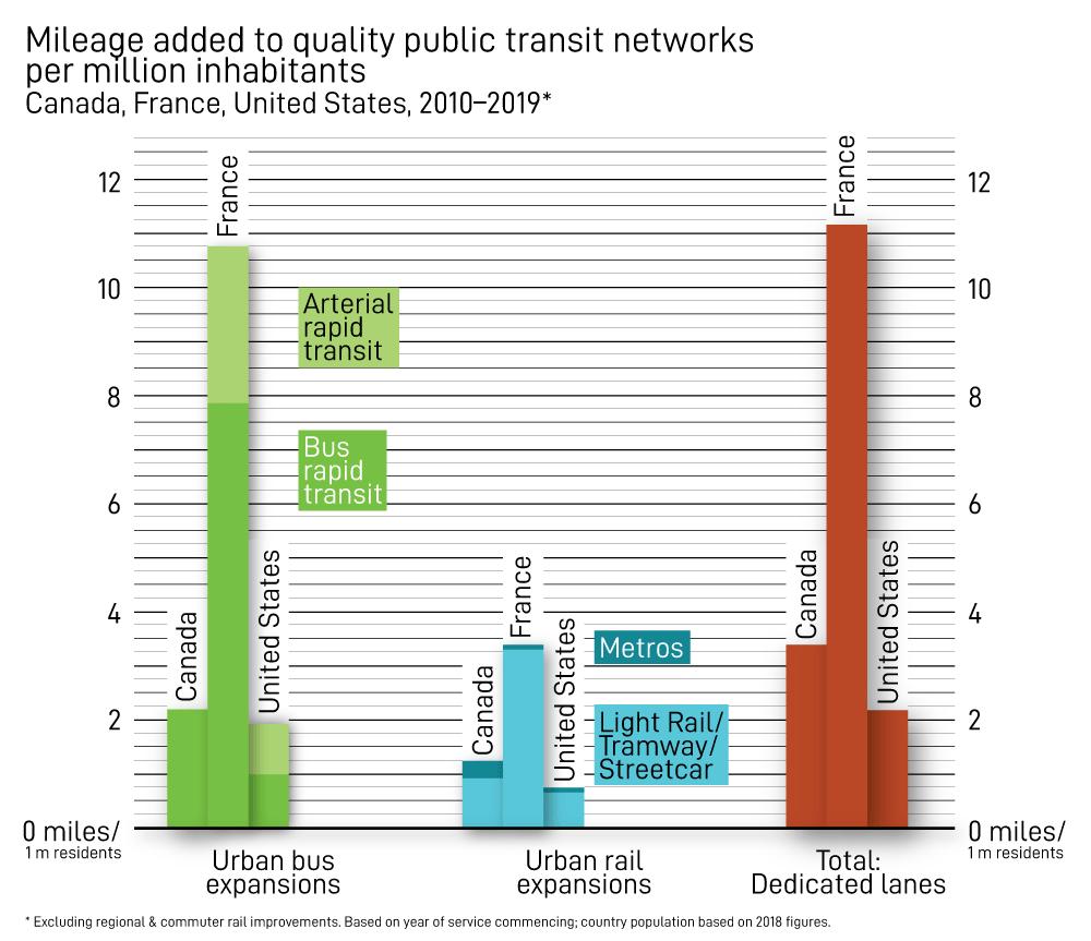 Mileage added to quality public transit networks per million inhabitants, Canada, France, U.S., 2010-2019