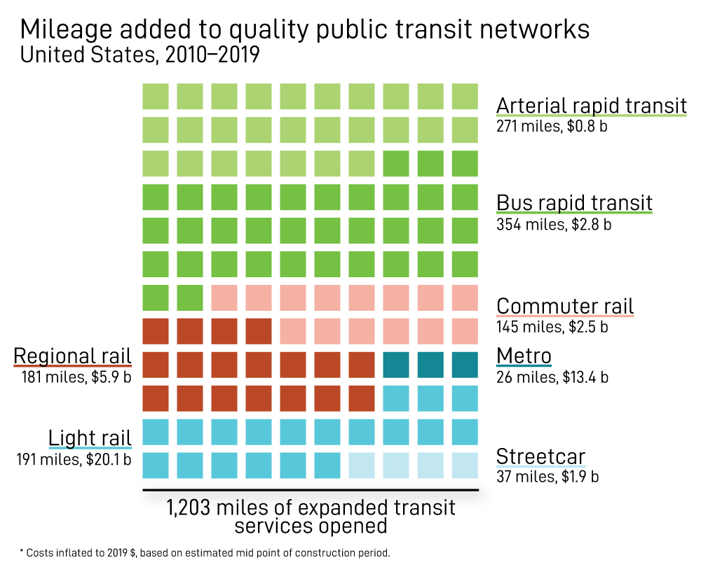 Mileage added to quality public transit networks, U.S., 2010-2019