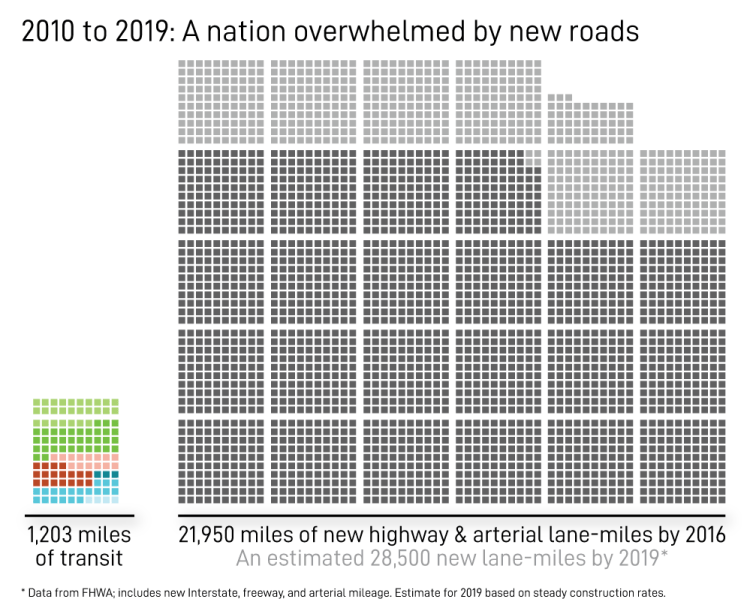 2010 to 2019: A nation overwhelmed by new roads
