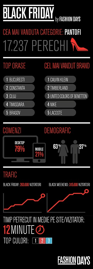 Infografic_Black Friday_Fashion Days