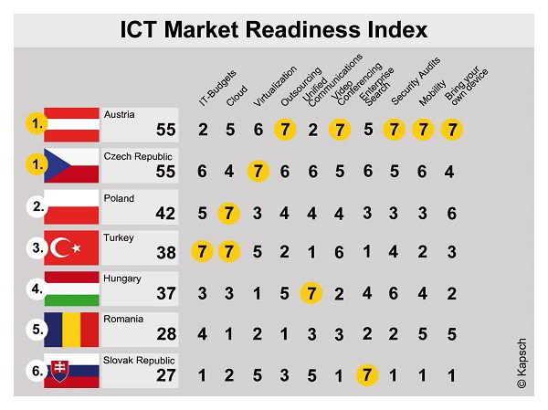 kapsch_ict_market_readiness_index_en