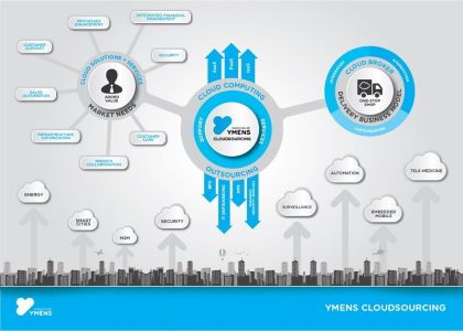 Ymens Cloudsourcing