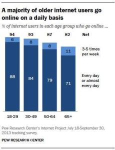 03-majority-of-older-int-users-go-online-daily