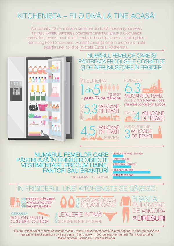 Infografic Kitchenista