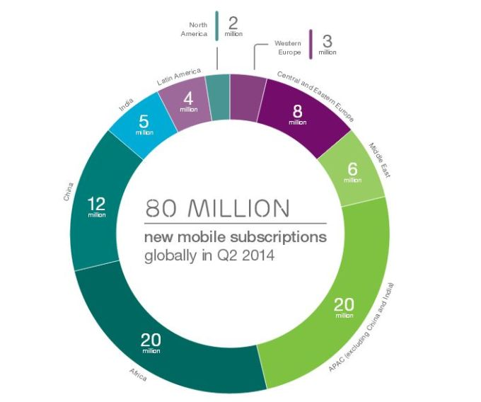 Ericsson Mobility Report Interim August 2014 (2)