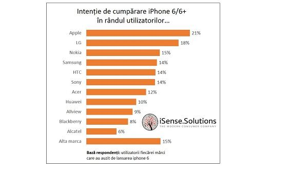 Grafic intentie de cumparare iPhone 6 - alte branduri