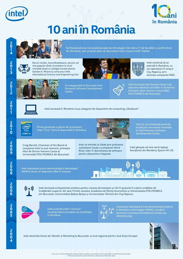 Intel Infografic_10 ani in Romania