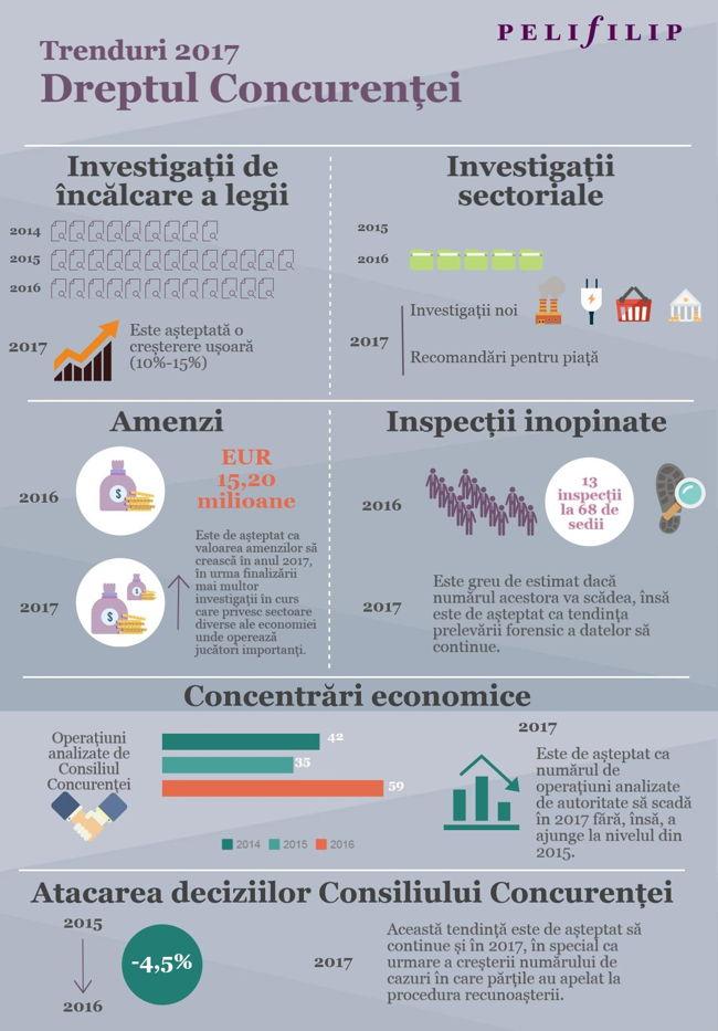 Infografic_Dreptul concurentei_Trenduri 2017
