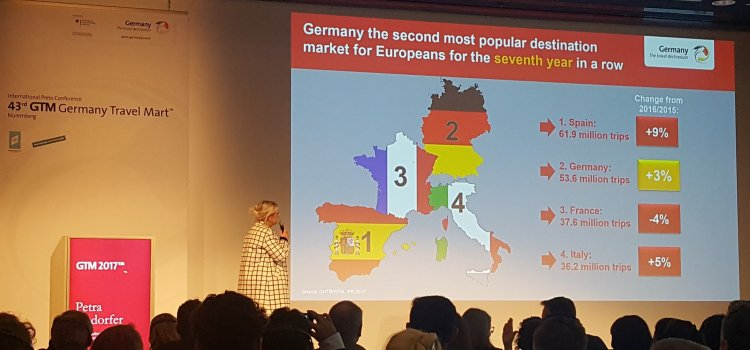 World Travel Monitor: Destination Germany is a leader in the European market