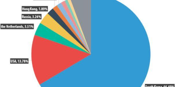 România, în top 10 țări cu cele mai multe servere de comandă și control pentru atacuri DDoS