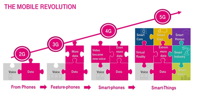 Tehnologia 5G, testată în România de Telekom și Ericsson
