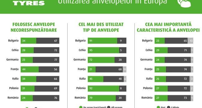 STUDIU: Mulți șoferi europeni utilizează anvelope necorespunzătoare