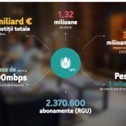 UPC aniversează 25 de ani de inovație în România