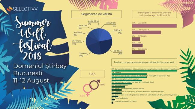 Research Summer Well 2018: 39% dintre participanți sunt interesați de sport, 21% folosesc aplicații de ridesharing și e-hailing