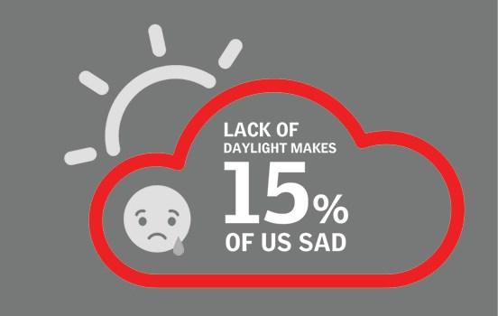 Lumina naturală afectează somnul și productivitatea oamenilor
