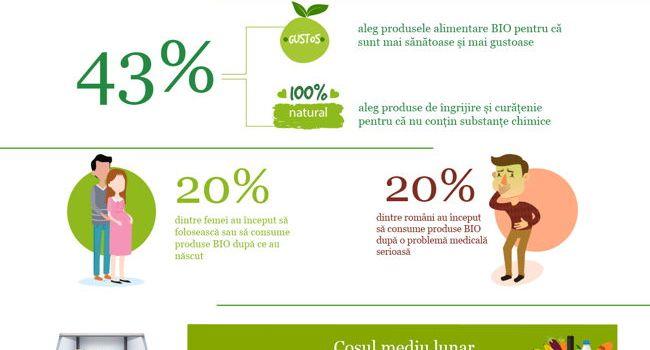 Consumul de produse BIO crește în rândul românilor