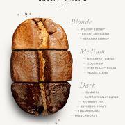 5 lucruri pe care trebuie să le știți despre gradul de prăjire al cafelei