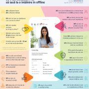 Sentimente.ro: 85% dintre membri vor să iasă în offline cu o persoană cunoscută online