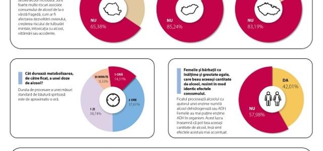 DRINKiQ: 35% dintre romani considera firesc consumul de alcool de catre copii