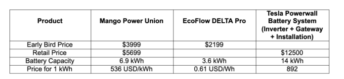 Mango Power Union Vs EcoFlow Delta Pro Vs Tesla Powerwall