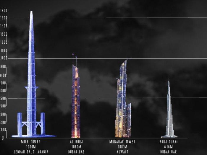 Mile High Kingdom Tower