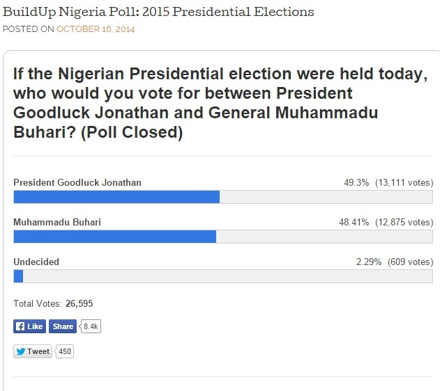 Final Poll Results (Screengrab from Build Up Nigeria)