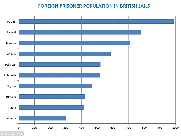 Graph: Poles make up 9 per cent of the 11,000 foreign inmates behind bars in the UK - and the next worst offenders are Ireland and Jamaica, with more than 700 prisoners from each of those countries | Daily Mail UK