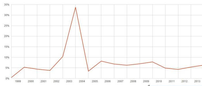 World Bank Nigeria's GDP Growth rate (1999-2013)