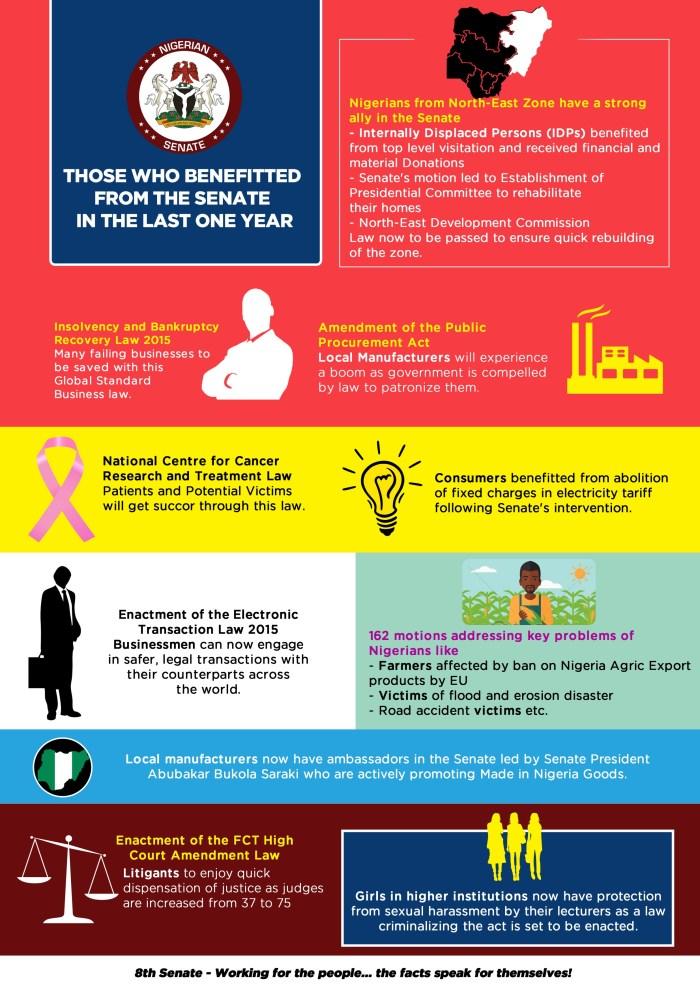 The Nigerian Senate's one year report: Beneficiaries of Senate activities