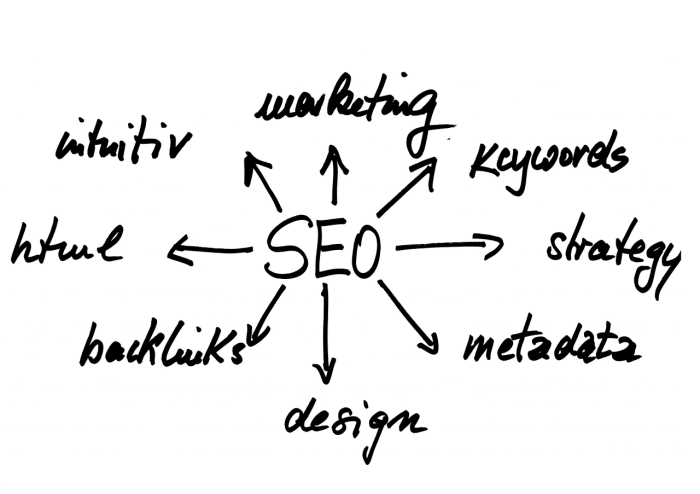 Search Engine Optimization SEO Online business