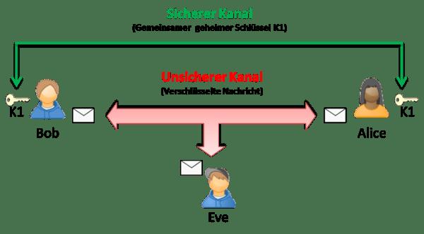 Prinzip symmetrische Verschlüsselung