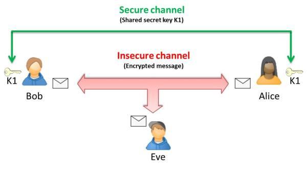 Method of the symmetric encryption