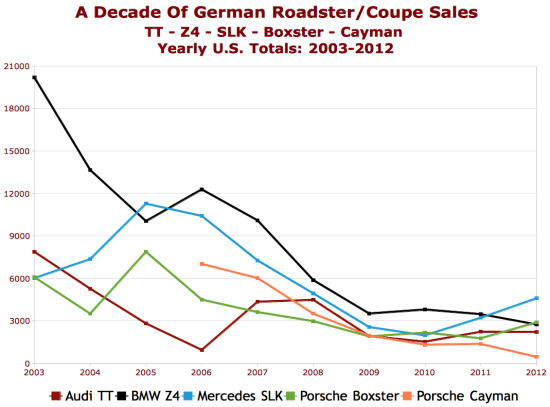 TTAC_German-roadster-USA-sales-history-chart