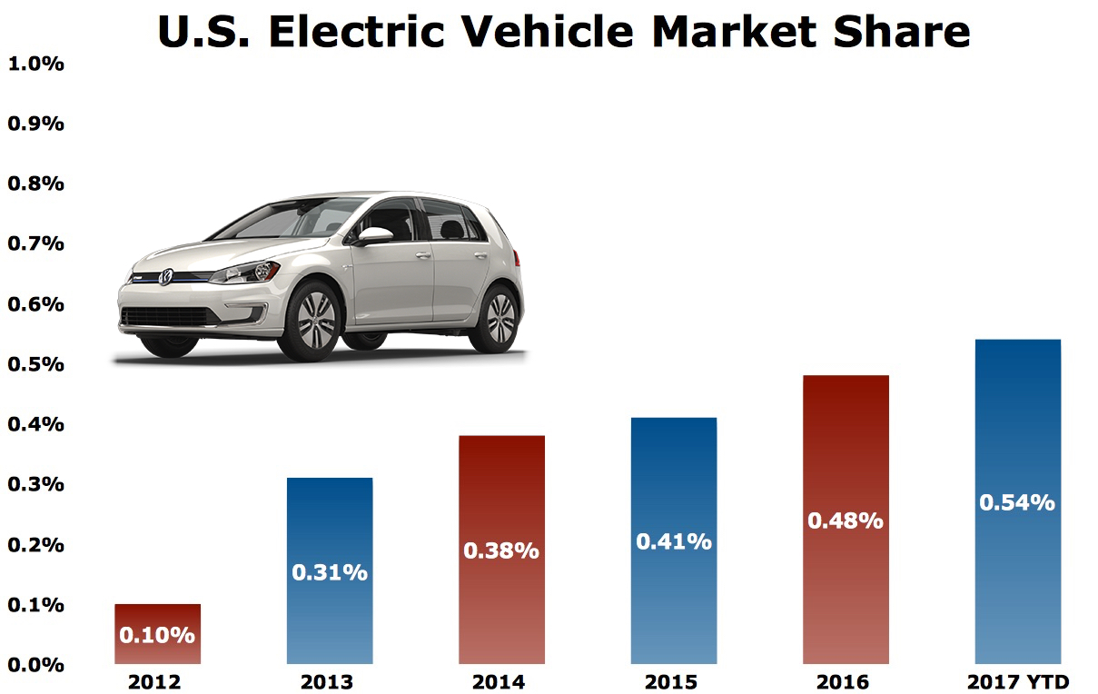 Usa ev market share chart 2012 2017 image the truth about cars