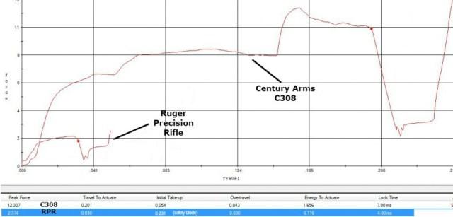 RPR_vs_C308