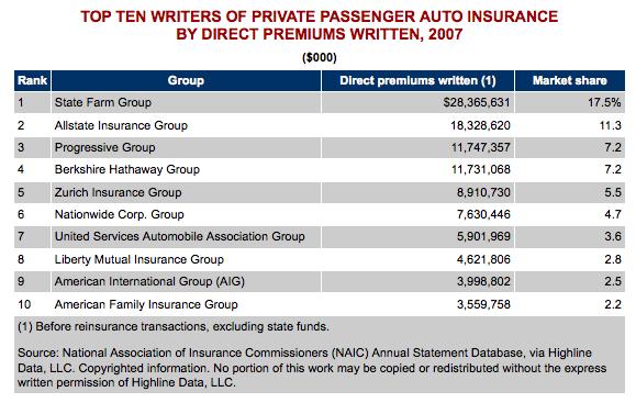 Best Auto Insurance Rates