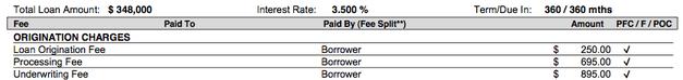 Loan Origination Fee