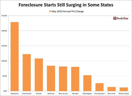 foreclosure-starts