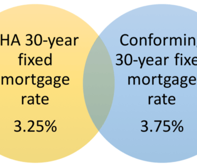 Fha Mortgage Rates Are Generally The Lowest Available