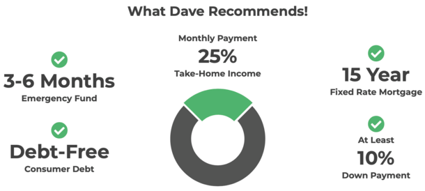 Dave Ramsey Mortgage