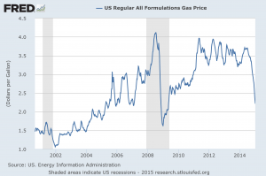 Gas price 2015. Click to enlarge