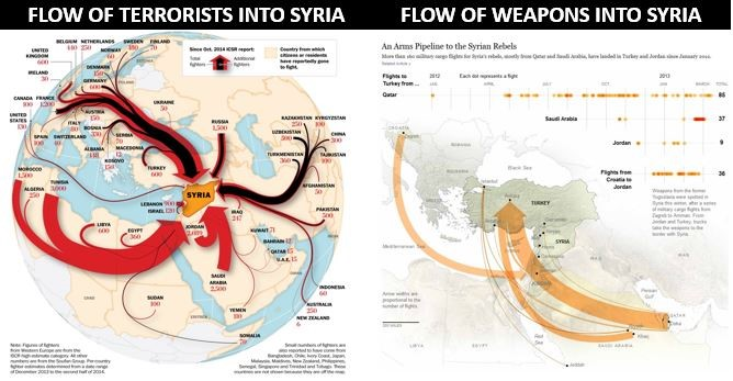 Flow of weapons and terrorists into Syria. Click to enlarge