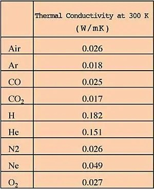 The Thermal Conductivity of Gases