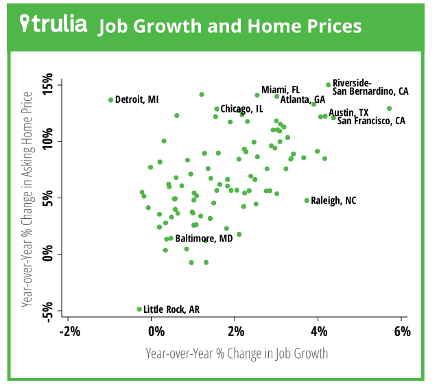 trulie-housing-price-job-growth