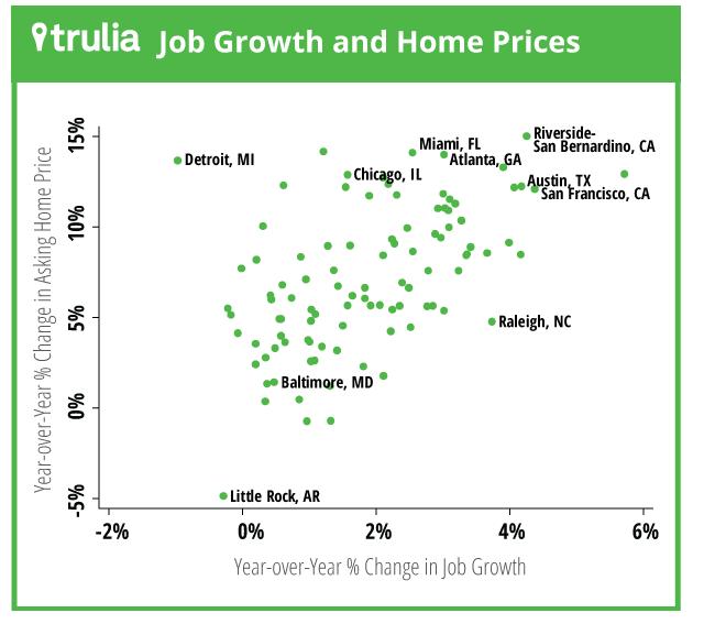 trulie-housing-price-job-growth