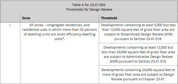 Thresholds for Design Review