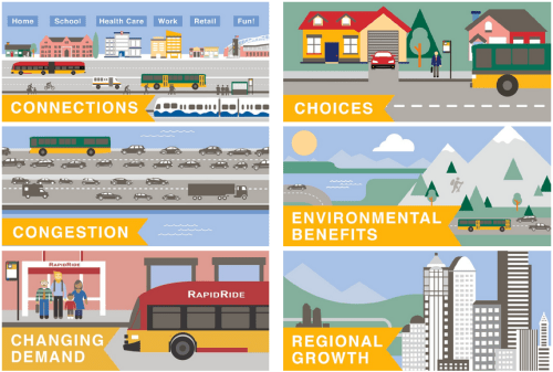 Planning themes for Metro, courtesy of King County.