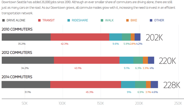 Comparative changes in commuting habits since 2010, courtesy of Commute Seattle.