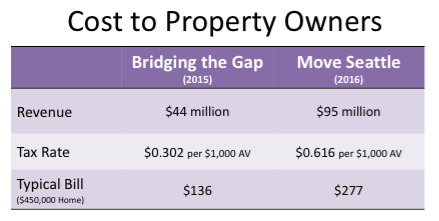 Comparison of Bridging the Gap and Move Seattle.